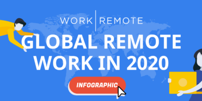 Global Remote Work in 2020 Statistics